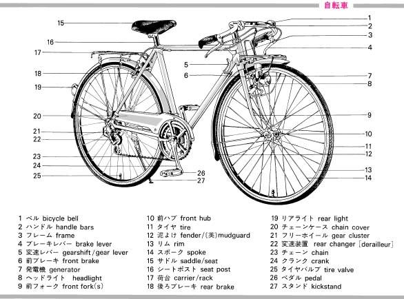 图解自行车之零部件[英日对照]